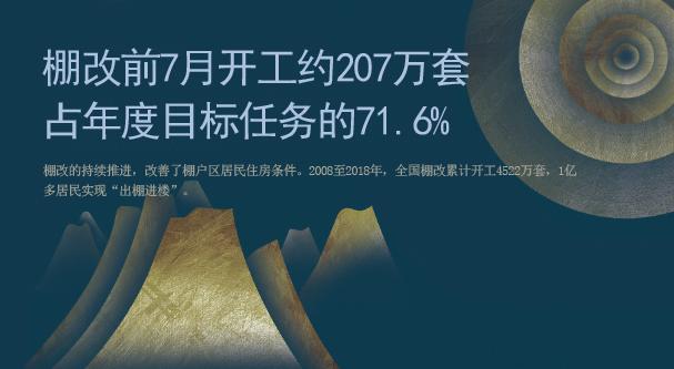 棚改前7月開工約207萬套 佔年度目標任務的71.6%
